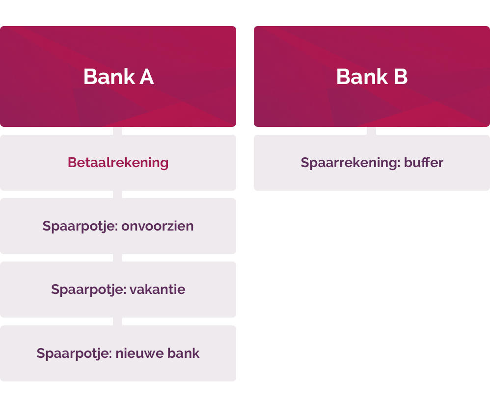 bank structuur betaalrekening en spaarrekening