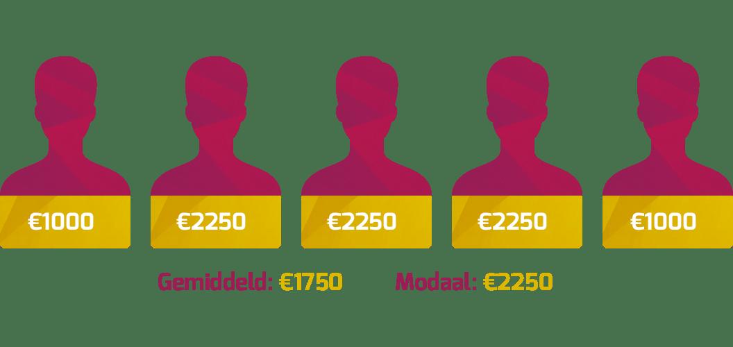 hoeveel verdient jan modaal in 2020 inkomen